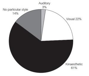 Grafik cara belajar yang efektif